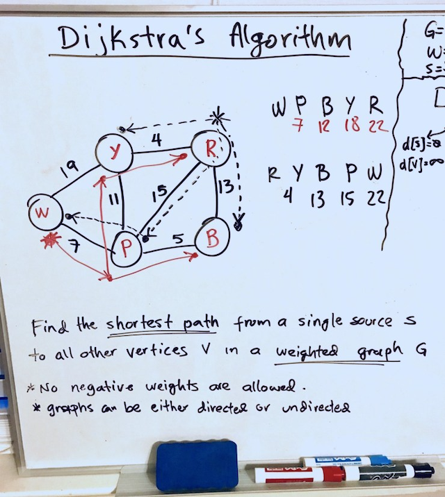 Dijktra's algorithm example in a whiteboard