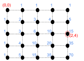 coordinates in a 4x4 lattice